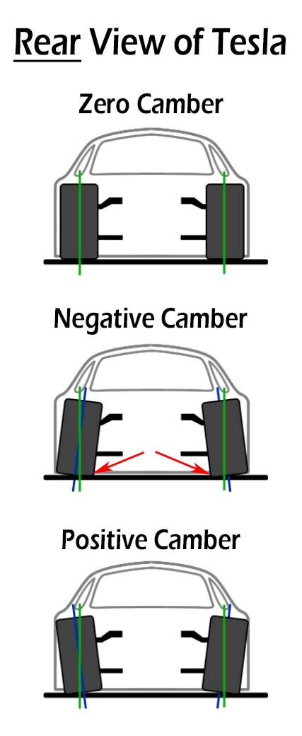 Tesla Camber Diagram - Tire Wear